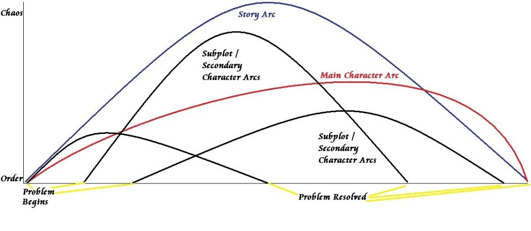 character-arcs